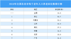 2019年全国各省市每千老年人口养老床位数排行榜:浙江第一 内蒙古第二(图)