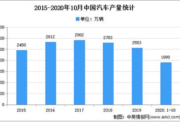 2021年中国汽车模具行业存在问题及发展前景预测分析