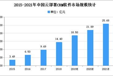 2021年中国零售CRM行业存在问题及发展前景预测分析