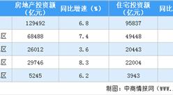 2020年1-11月全国房地产开发投资同比上涨6.8%(附图表)