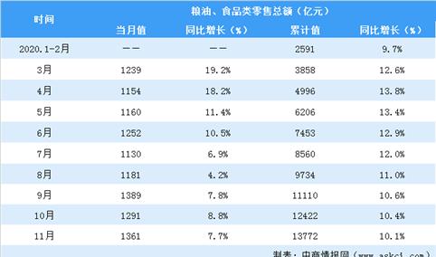 2020年1-11月全国粮油、食品行业零售情况分析:零售额增长10.1%(表)