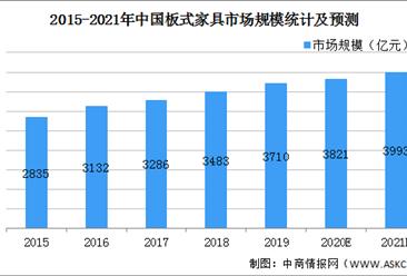 2021年中国板式家具行业市场现状及发展前景预测分析(图)