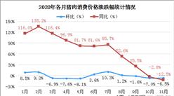 全国生猪生产已恢复90%以上  2020年及2021年元旦春节猪肉价格走势分析(图)