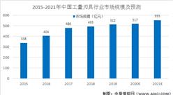 2021年中国工量刃具行业市场现状及发展趋势和前景预测分析(图)
