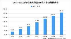 2021年中国零售CRM软件下游应用领域需求分析