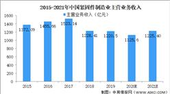2021年中国紧固件行业市场规模及前景预测分析