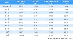 2020年1-11月全国网购超10万亿元  同比增长11.5%(附数据表)