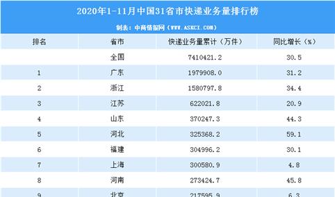2020年1-11月中国31省市快递业务量排行榜