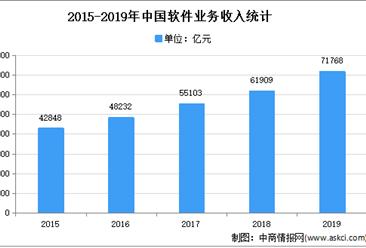 2021年中国软件和信息技术服务市场现状及发展趋势预测分析