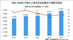 2021年中国电子政务市场现状及发展趋势预测分析
