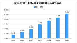 2021年中国零售CRM市场现状及发展趋势预测分析