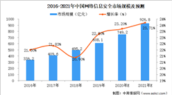 2021年中国网络信息安全行业市场规模及投资前景预测