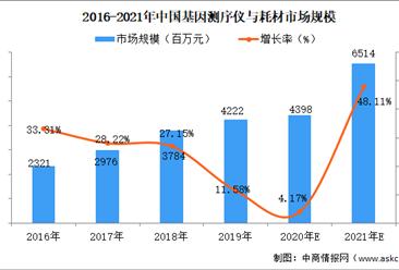 2021年中国基因测序行业市场规模及前景预测