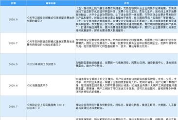 2021年中国CRM行业最新政策汇总一览(图)