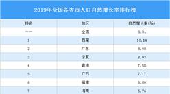 2019年全国各省市人口自然增长率排行榜:东北三省负增长(图)