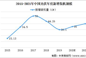 2021年中国光伏发电行业发展状况及未来前景预测