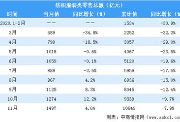 2020年1-11月全国纺织服装行业零售情况分析:零售总额超10000亿元(表)