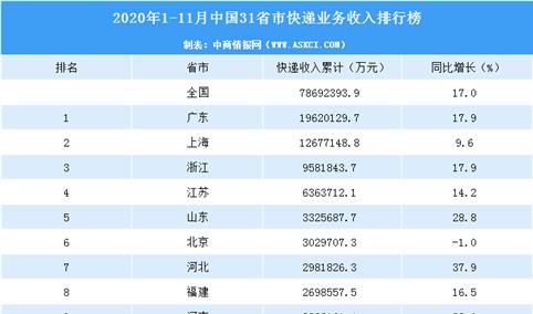 2020年1-11月中国31省市快递业务收入排行榜