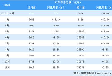 11月汽车行业零售额超4000亿元  同比增长11.8%(附数据表)