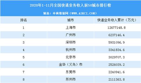 2020年11月中国各城市快递业务收入排行榜(TOP50)