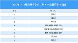 2020年1-11月贵州省各市(州)产业投资排名(产业篇)