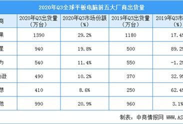 2020年Q3全球平板电脑出货量及竞争格局分析:出货量同比增长24.9%(图)