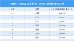 2019年全国各省市执业(助理)医师数量排行榜:山东第一 广东第二(图)
