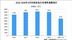 2021年中国家电专用配件市场现状及发展趋势预测分析