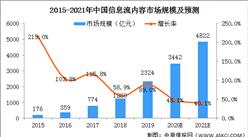 2021年中国信息流内容行业市场规模及发展前景预测分析(图)