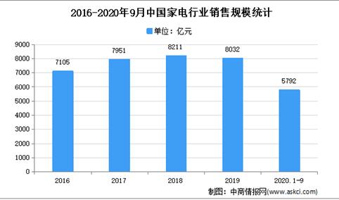 2021年中国家电专用配件行业下游产品应用市场分析