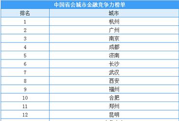 2020年中国省会城市金融竞争力榜单:杭州超越广州拔得头筹