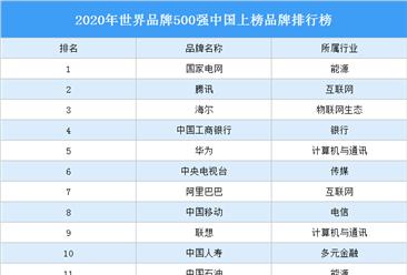 2020年世界品牌500强中国上榜品牌排行榜