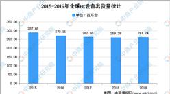 2021年中国电源线组件行业市场规模及前景预测分析