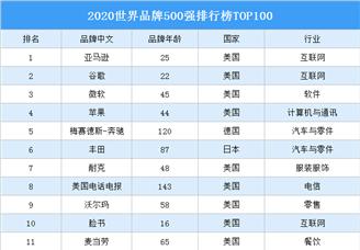 2020世界品牌500强排行榜TOP100