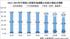 2021年中国短视频行业市场规模及发展前景预测分析(图)