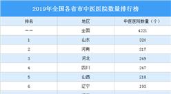 2019年全国各省市中医医院数量排行榜:北京比上海多141个(图)