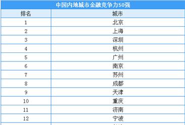 2020年中国内地城市金融竞争力50强排行榜