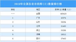 2019年全国各省市药师(士)数量排行榜:广东第一 山东第二(图)