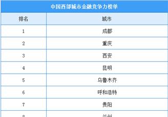 2020年中国西部城市金融竞争力排行榜(TOP10)