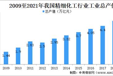 2021年精细化工行业市场规模及前景预测分析