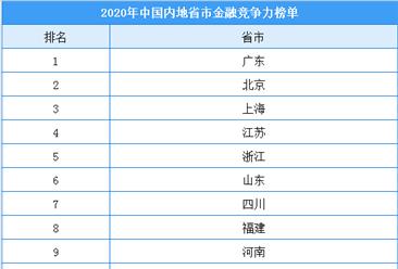 2020年中国内地31省市金融竞争力排行榜:粤京沪排名前三(附榜单)