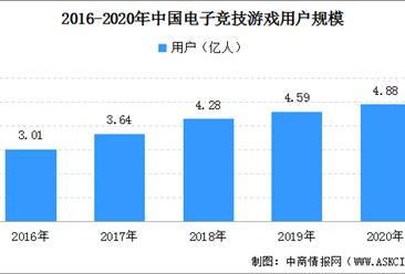 电竞游戏市场规模扩大 2020年电子竞技游戏用户规模增长9.65%(图)