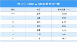 2019年全国各省市医院数量排行榜:哪里医疗资源丰富?(图)