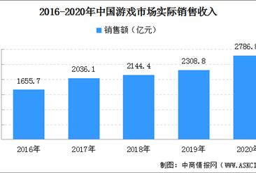 2020年中国游戏市场规模扩大:销售收入2786.87亿元 增长20.71%(图)