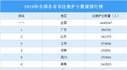 2019年全国各省市注册护士数量排行榜:7省市注册护士超20万人(图)