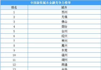 2020年中国新锐城市金融竞争力排行榜(TOP30)