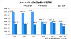 2021年中国电动自行车配套运动控制器行业应用市场需求分析