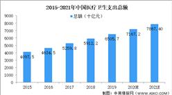 医疗保健总支出逐年上涨 2021年中国医药市场前景预测
