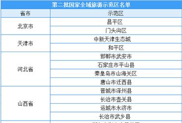 第二批国家全域旅游示范区名单正式出炉:共97个示范区(附全名单)
