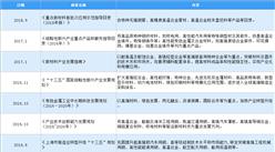 2021年中国高温耐蚀合金材料行业最新政策汇总一览(图)